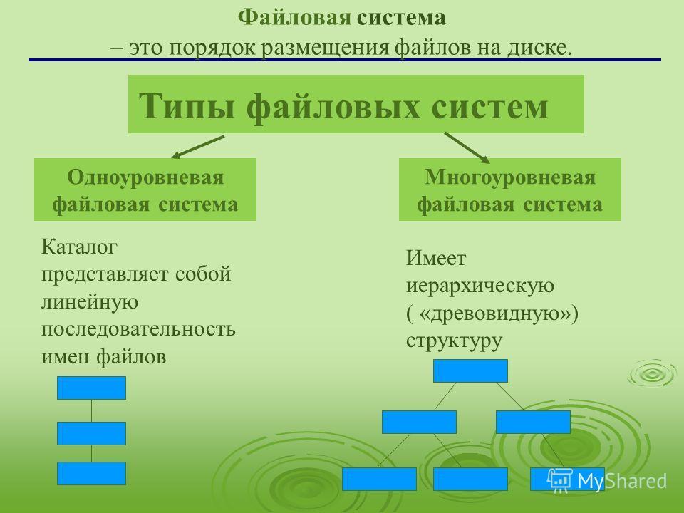 Типы файловых систем Одноуровневая файловая система Многоуровневая файловая система Каталог представляет собой линейную последовательность имен файлов Имеет иерархическую ( «древовидную») структуру Файловая система – это порядок размещения файлов на