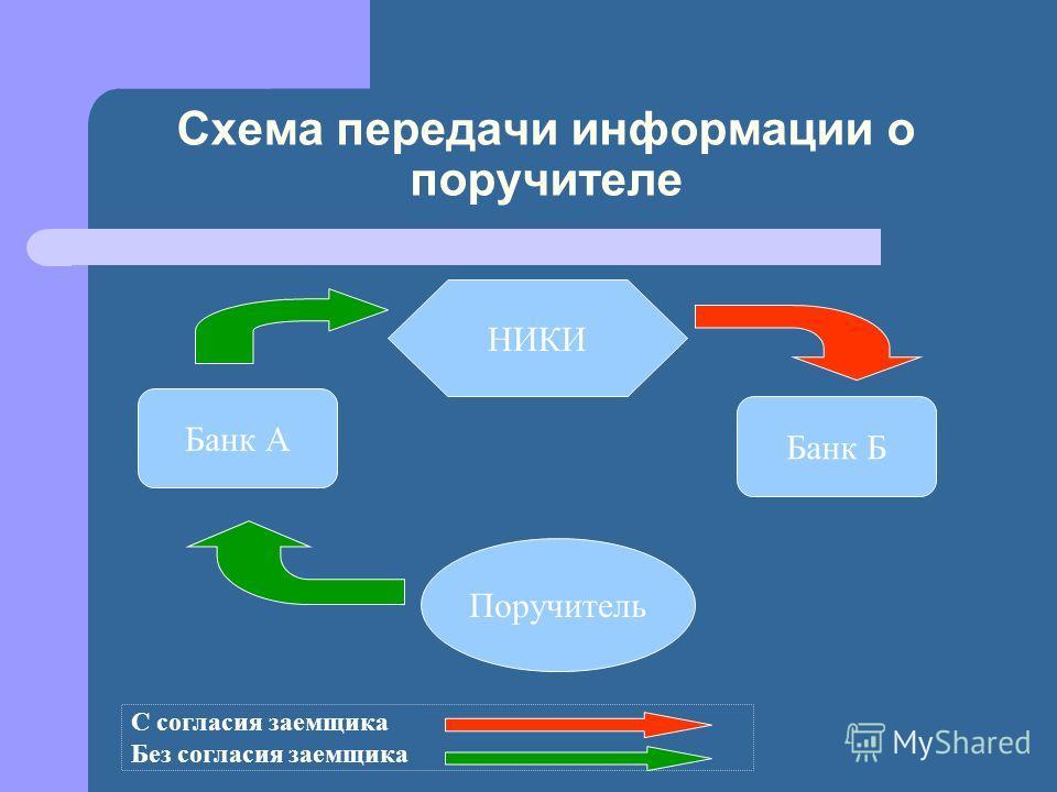 Схема передачи информации о поручителе Поручитель Банк А Банк Б НИКИ С согласия заемщика Без согласия заемщика