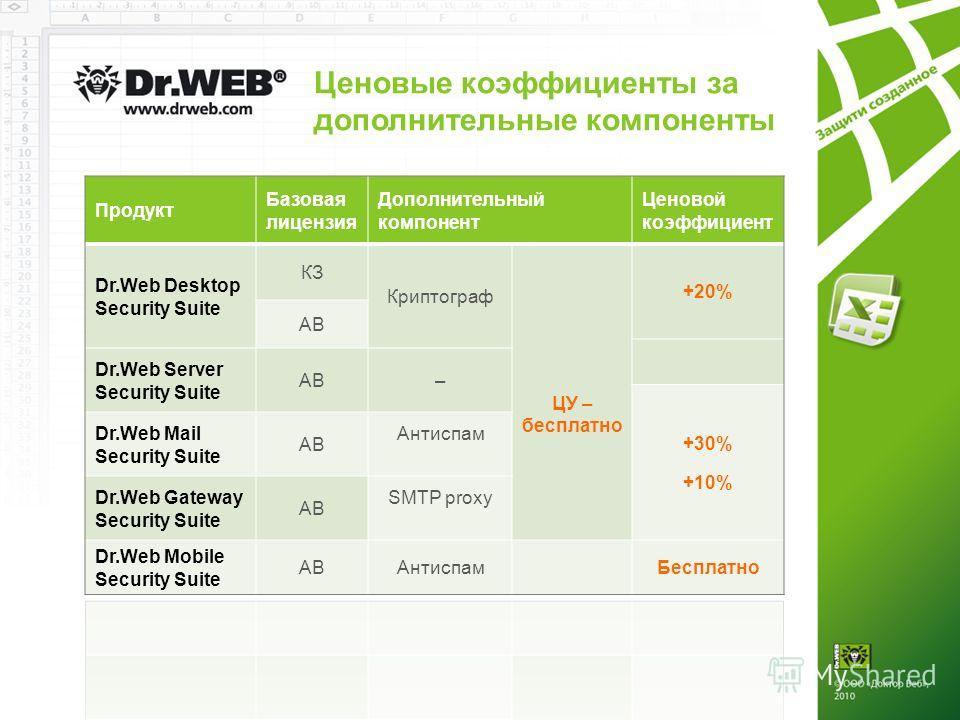 Ценовые коэффициенты за дополнительные компоненты Продукт Базовая лицензия Дополнительный компонент Ценовой коэффициент Dr.Web Desktop Security Suite КЗ Криптограф ЦУ – бесплатно +20% АВ Dr.Web Server Security Suite АВ– +30% +10% Dr.Web Mail Security