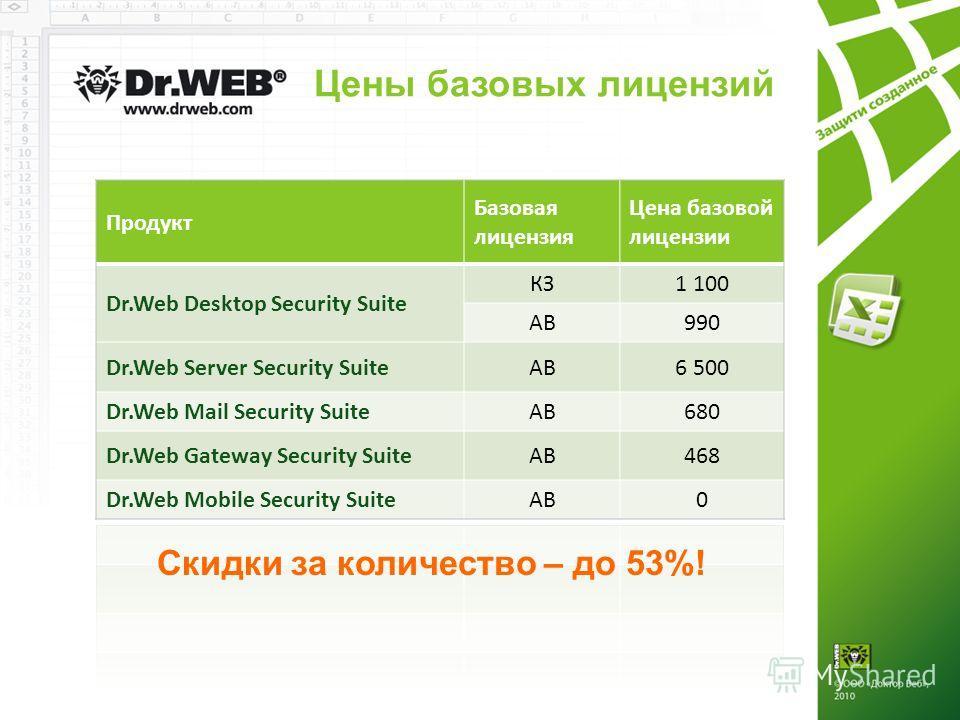 Цены базовых лицензий Продукт Базовая лицензия Цена базовой лицензии Dr.Web Desktop Security Suite КЗ1 100 АВ990 Dr.Web Server Security SuiteАВ6 500 Dr.Web Mail Security SuiteАВ680 Dr.Web Gateway Security SuiteАВ468 Dr.Web Mobile Security SuiteАВ0 Ск
