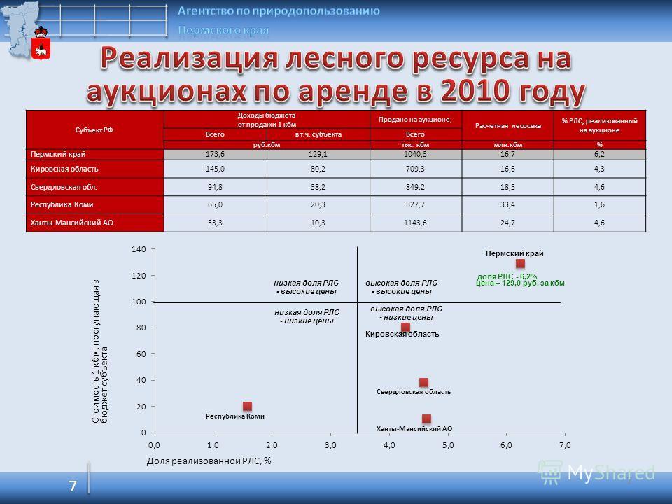 7 Субъект РФ Доходы бюджета от продажи 1 кбм Продано на аукционе, Расчетная лесосека % РЛС, реализованный на аукционе Всегов т.ч. субъектаВсего руб.кбмтыс. кбммлн.кбм% Пермский край173,6129,11040,316,76,2 Кировская область145,080,2709,316,64,3 Свердл