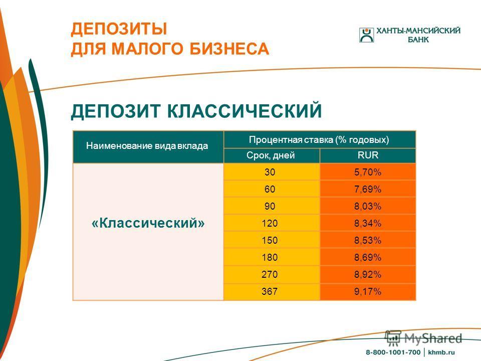 ДЕПОЗИТЫ ДЛЯ МАЛОГО БИЗНЕСА ДЕПОЗИТ КЛАССИЧЕСКИЙ Наименование вида вклада Процентная ставка (% годовых) Срок, днейRUR 30 60 90 120 150 180 270 367 5,70% 7,69% 8,03% 8,34% 8,53% 8,69% 8,92% 9,17% «Классический»