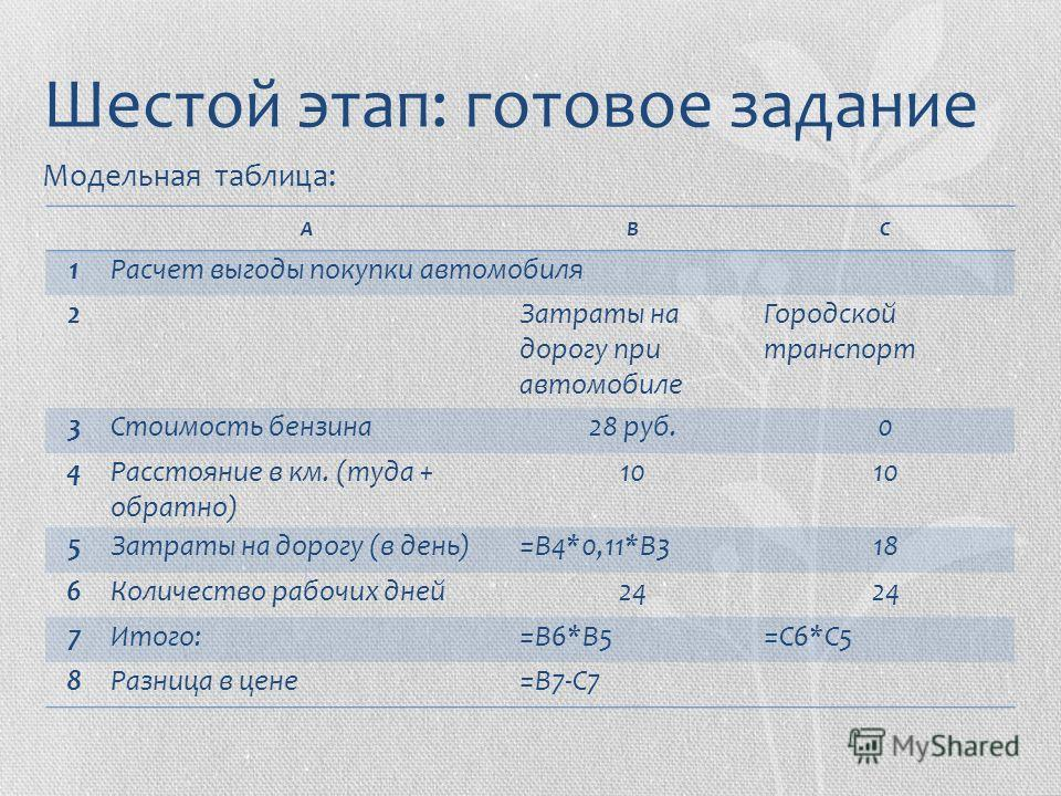 Модельная таблица: Шестой этап: готовое задание АВС 1Расчет выгоды покупки автомобиля 2 Затраты на дорогу при автомобиле Городской транспорт 3Стоимость бензина28 руб.0 4Расстояние в км. (туда + обратно) 10 5Затраты на дорогу (в день)=В4*0,11*В318 6Ко