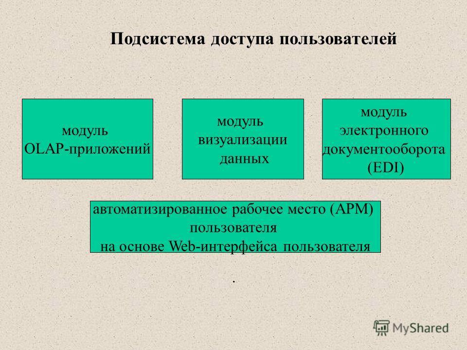 . Подсистема доступа пользователей модуль OLAP-приложений модуль визуализации данных модуль электронного документооборота (EDI) автоматизированное рабочее место (АРМ) пользователя на основе Web-интерфейса пользователя