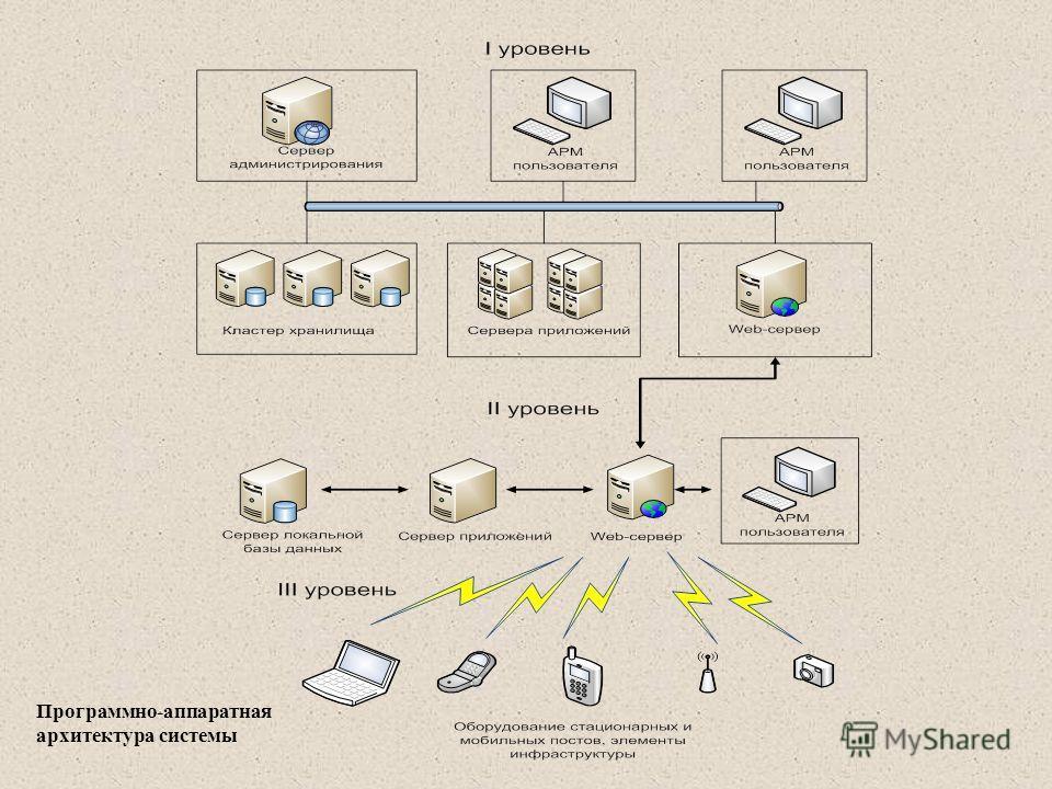 Программно-аппаратная архитектура системы