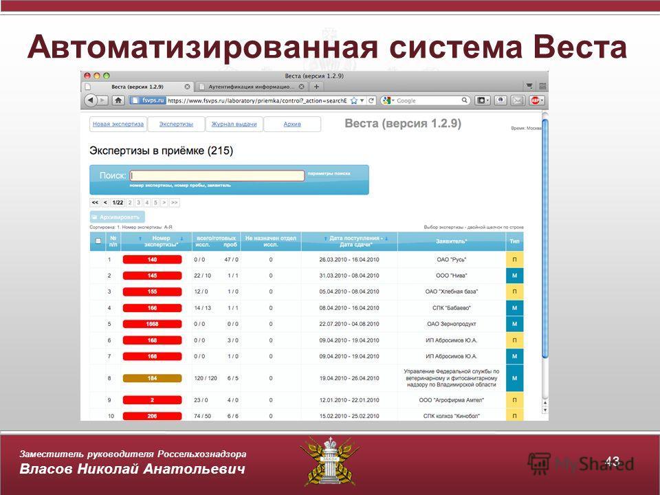 Заместитель руководителя Россельхознадзора Власов Николай Анатольевич Автоматизированная система Веста 43