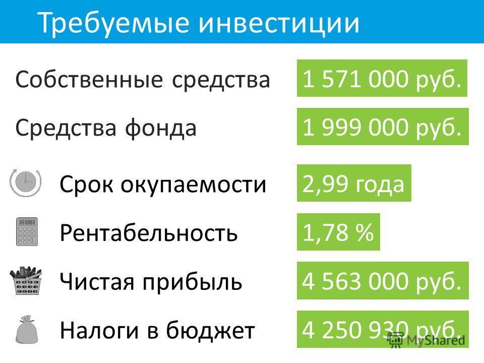 Требуемые инвестиции Собственные средства 1 571 000 руб. 1 999 000 руб. Средства фонда Срок окупаемости 2,99 года Рентабельность 1,78 % Чистая прибыль 4 563 000 руб. Налоги в бюджет 4 250 930 руб.