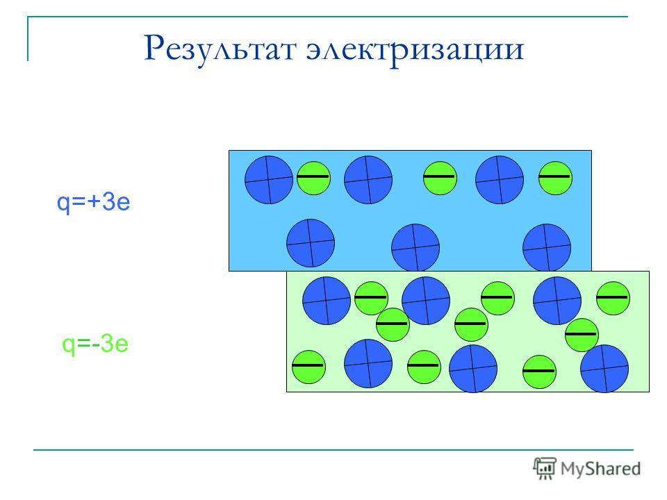 q=+3e q=-3e Результат электризации