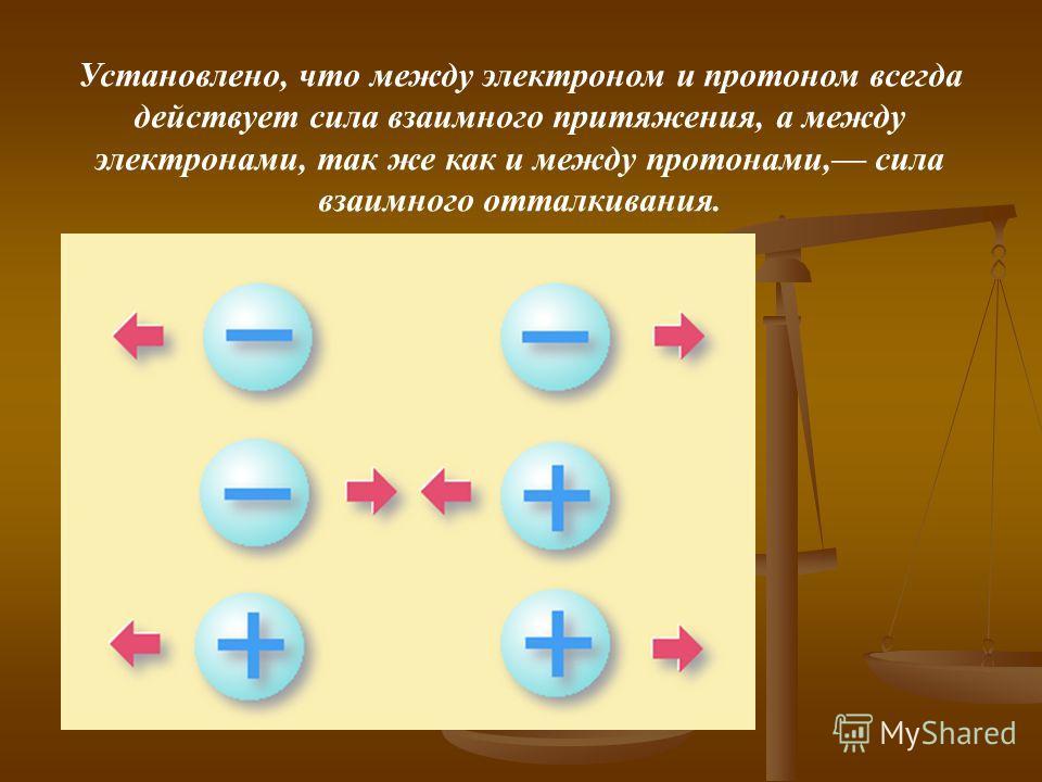 Установлено, что между электроном и протоном всегда действует сила взаимного притяжения, а между электронами, так же как и между протонами, сила взаимного отталкивания.