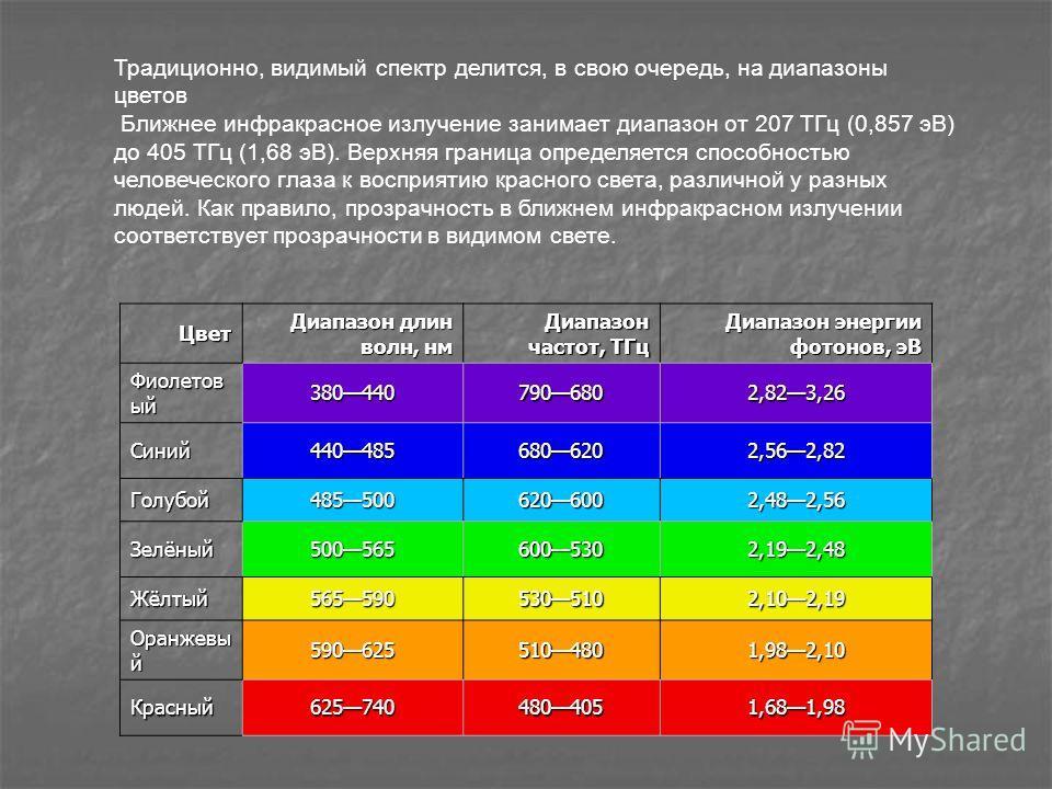 Цвет Диапазон длин волн, нм Диапазон частот, ТГц Диапазон энергии фотонов, эВ Фиолетов ый 3804407906802,823,26 Синий4404856806202,562,82 Голубой4855006206002,482,56 Зелёный5005656005302,192,48 Жёлтый5655905305102,102,19 Оранжевы й 5906255104801,982,1