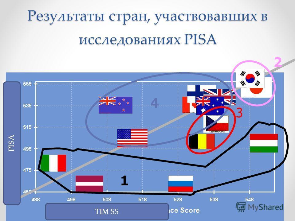Результаты стран, участвовавших в исследованиях PISA 2 4 1 3 TIM SS PISA
