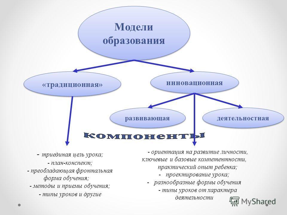 Модели образования Модели образования «традиционная» деятельностная развивающая - триединая цель урока; - план-конспект; - преобладающая фронтальная форма обучения; - методы и приемы обучения; - типы уроков и другие - ориентация на развитие личности,