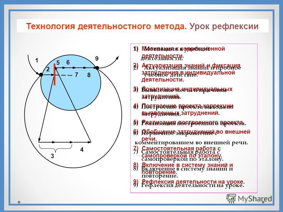 1) Мотивация к коррекционной деятельности. 2) Актуализация знаний и фиксация затруднения в индивидуальной деятельности. 3) Локализация индивидуальных затруднений. 4) Построение проекта коррекции выявленных затруднений. 5) Реализация построенного прое