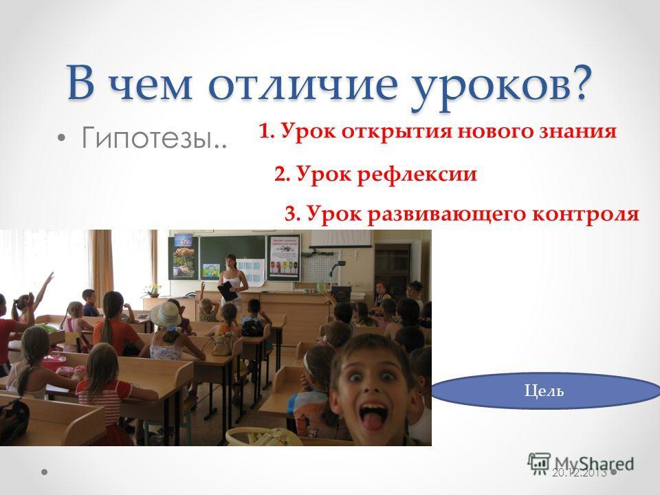 В чем отличие уроков? Гипотезы.. 20.12.2013 Цель 1. Урок открытия нового знания 2. Урок рефлексии 3. Урок развивающего контроля