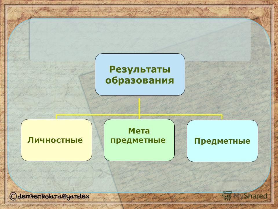 Результаты образования Личностные Предметные Мета предметные