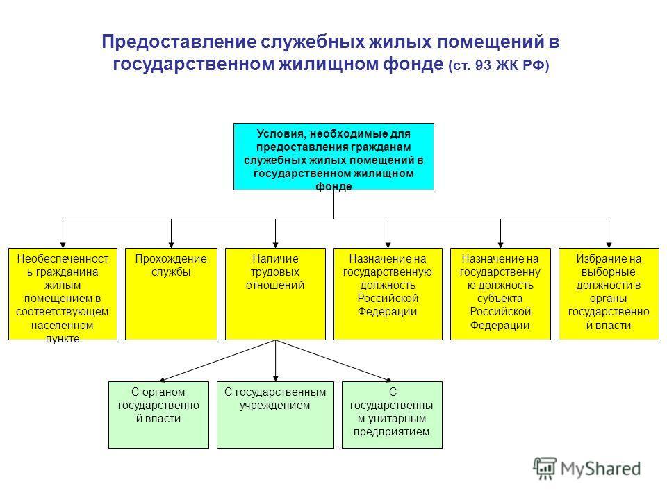 перевод жилого помещения в специализированный жилищный фонд