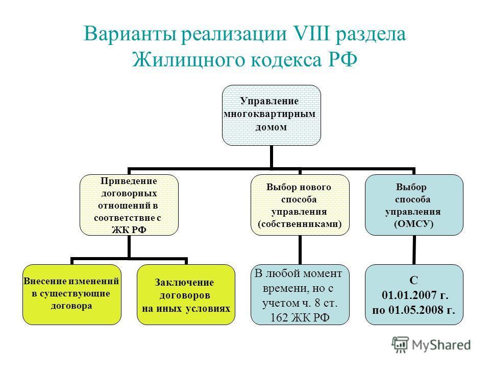 Варианты реализации VIII раздела Жилищного кодекса РФ Управление многоквартирным домом Приведение договорных отношений в соответствие с ЖК РФ Внесение изменений в существующие договора Заключение договоров на иных условиях Выбор нового способа управл