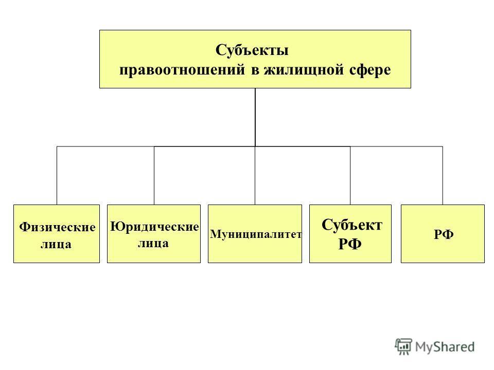 Субъекты правоотношений в жилищной сфере РФ Субъект РФ Муниципалитет Юридические лица Физические лица