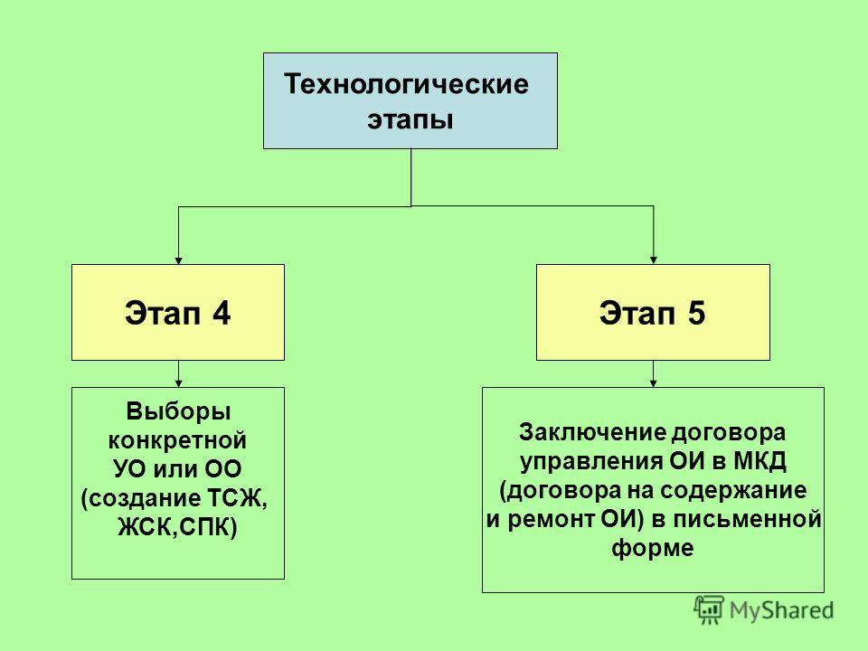 Технологические этапы Выборы конкретной УО или ОО (создание ТСЖ, ЖСК,СПК) Этап 4 Заключение договора управления ОИ в МКД (договора на содержание и ремонт ОИ) в письменной форме Этап 5