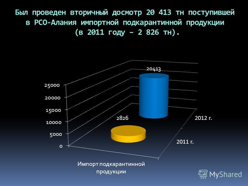 Был проведен вторичный досмотр 20 413 тн поступившей в РСО-Алания импортной подкарантинной продукции (в 2011 году – 2 826 тн).