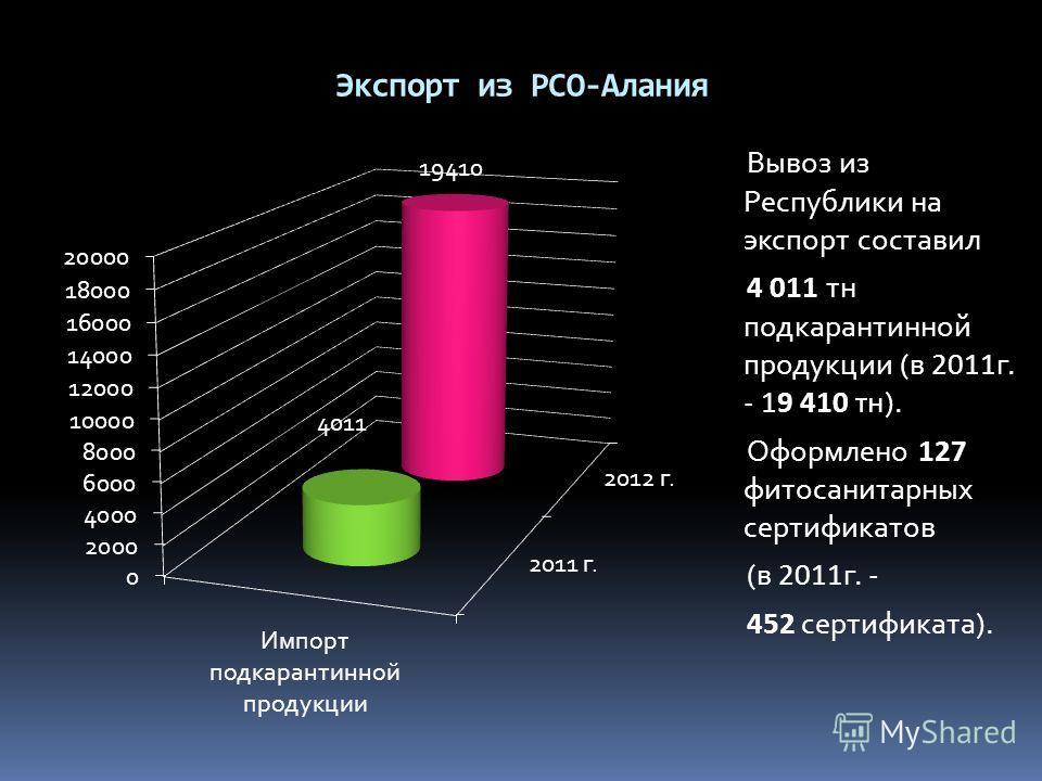 Экспорт из РСО-Алания Вывоз из Республики на экспорт составил 4 011 тн подкарантинной продукции (в 2011 г. - 19 410 тн ). Оформлено 127 фитосанитарных сертификатов (в 2011 г. - 452 сертификата).