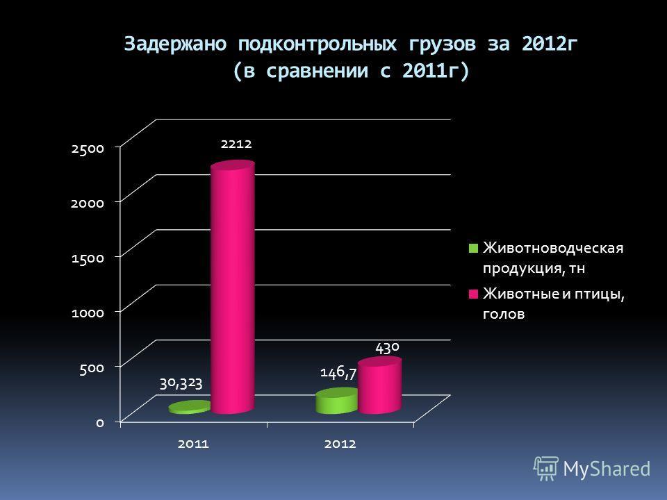 Задержано подконтрольных грузов за 2012г (в сравнении с 2011г)