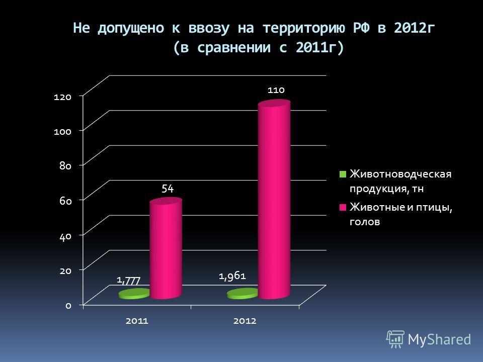 Не допущено к ввозу на территорию РФ в 2012г (в сравнении с 2011г)