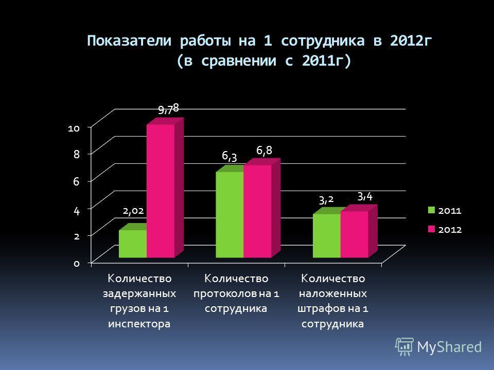 Показатели работы на 1 сотрудника в 2012г (в сравнении с 2011г)