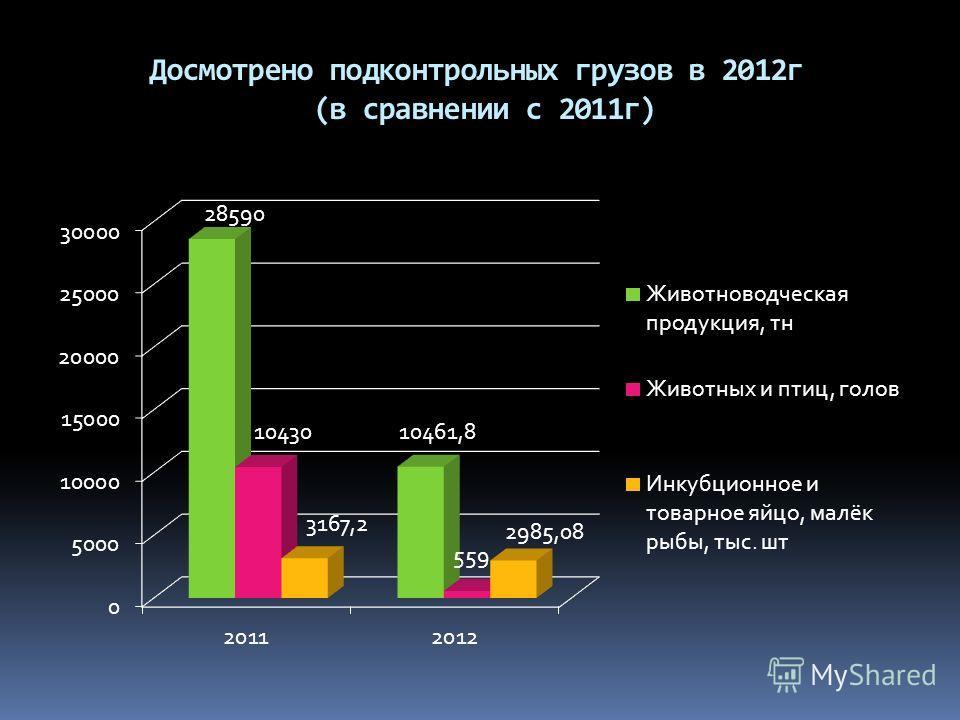 Досмотрено подконтрольных грузов в 2012г (в сравнении с 2011г)