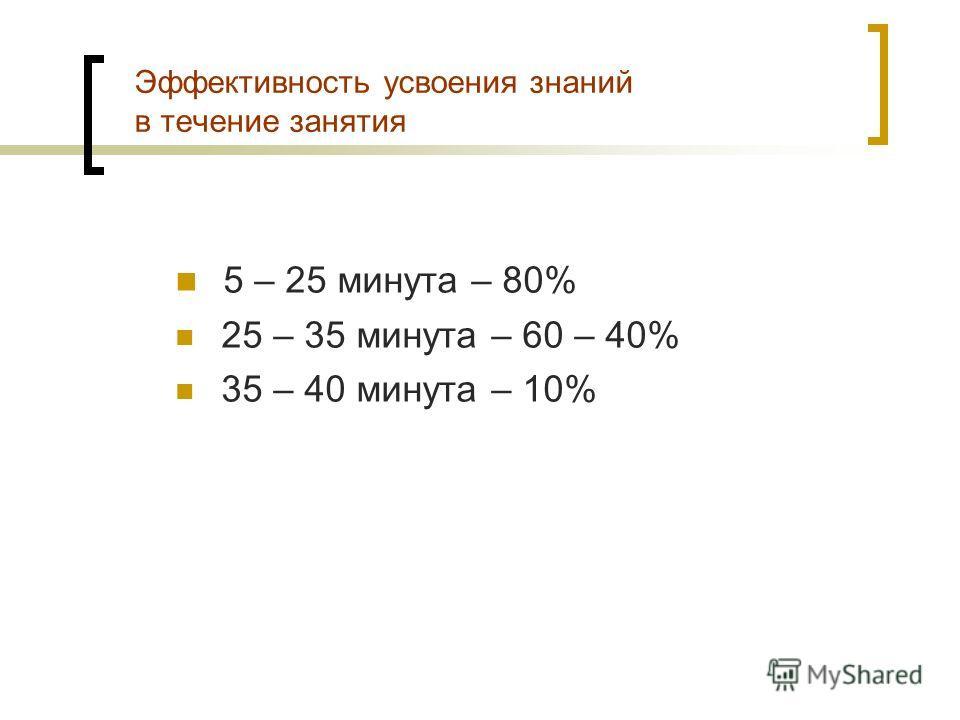 Эффективность усвоения знаний в течение занятия 5 – 25 минута – 80% 25 – 35 минута – 60 – 40% 35 – 40 минута – 10%