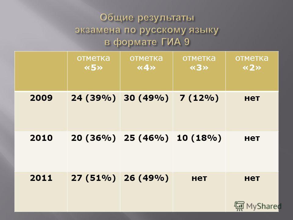 отметка «5» отметка «4» отметка «3» отметка «2» 200924 (39%)30 (49%)7 (12%)нет 201020 (36%)25 (46%)10 (18%)нет 201127 (51%)26 (49%)нет