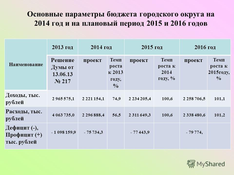 Наименование 2013 год2014 год2015 год2016 год Решение Думы от 13.06.13 217 проект Темп роста к 2013 году, % проект Темп роста к 2014 году, % проект Темп роста к 2015году, % Доходы, тыс. рублей 2 965 575,12 221 154,174,92 234 205,4100,62 258 706,5101,