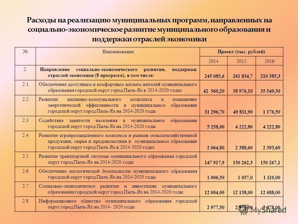 НаименованиеПроект (тыс. рублей) 201420152016 2. Направление социально-экономического развития, поддержки отраслей экономики (8 программ), в том числе: 245 085,6261 834,7210 385,3 2.1Обеспечение доступным и комфортным жильем жителей муниципального об
