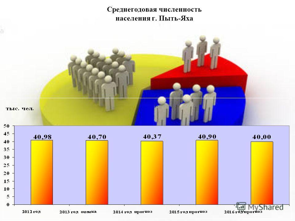 Среднегодовая численность населения г. Пыть-Яха