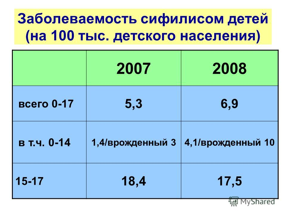 Заболеваемость сифилисом детей (на 100 тыс. детского населения) 20072008 всего 0-17 5,36,9 в т.ч. 0-14 1,4/врожденный 34,1/врожденный 10 15-17 18,417,5
