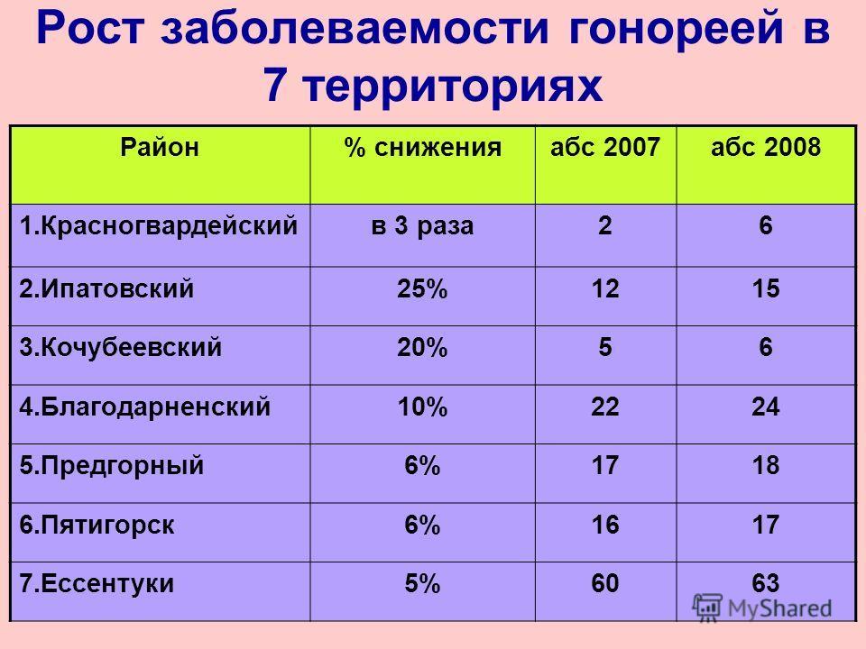 Рост заболеваемости гонореей в 7 территориях Район% сниженияабс 2007абс 2008 1.Красногвардейскийв 3 раза26 2.Ипатовский25%1215 3.Кочубеевский20%56 4.Благодарненский10%2224 5.Предгорный6%1718 6.Пятигорск6%1617 7.Ессентуки5%6063
