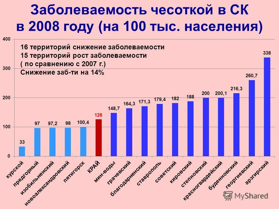 Заболеваемость чесоткой в СК в 2008 году (на 100 тыс. населения) 16 территорий снижение заболеваемости 15 территорий рост заболеваемости ( по сравнению с 2007 г.) Снижение заб-ти на 14%