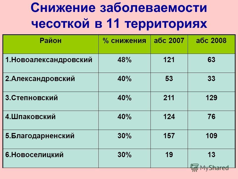 Снижение заболеваемости чесоткой в 11 территориях Район% сниженияабс 2007абс 2008 1.Новоалександровский48%12163 2.Александровский40%5333 3.Степновский40%211129 4.Шпаковский40%12476 5.Благодарненский30%157109 6.Новоселицкий30%1913