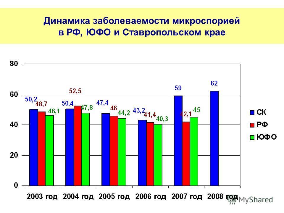 Динамика заболеваемости микроспорией в РФ, ЮФО и Ставропольском крае
