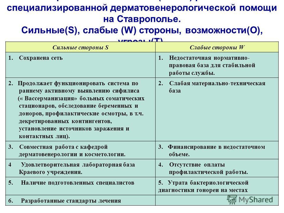 Стратегический анализ (SWOT) развития специализированной дерматовенерологической помощи на Ставрополье. Сильные(S), слабые (W) стороны, возможности(O), угрозы(T). Сильные стороны SСлабые стороны W 1.Сохранена сеть1. Недостаточная нормативно- правовая