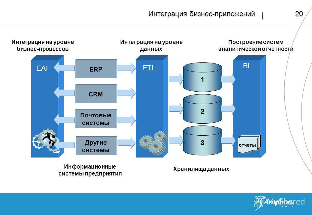 20 Интеграция бизнес-приложений ERP CRM Почтовые системы 3 2 1 Интеграция на уровне бизнес-процессов EAI ETL Интеграция на уровне данных Построение систем аналитической отчетности Другие системы Информационные системы предприятия Хранилища данных BI