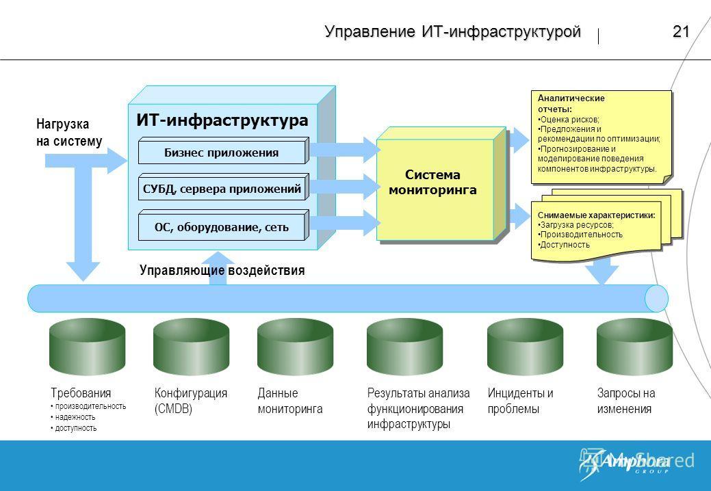 21 Управление ИТ-инфраструктурой Нагрузка на систему Требования производительность надежность доступность Результаты анализа функционирования инфраструктуры Данные мониторинга Конфигурация (CMDB) Управляющие воздействия Инциденты и проблемы Запросы н