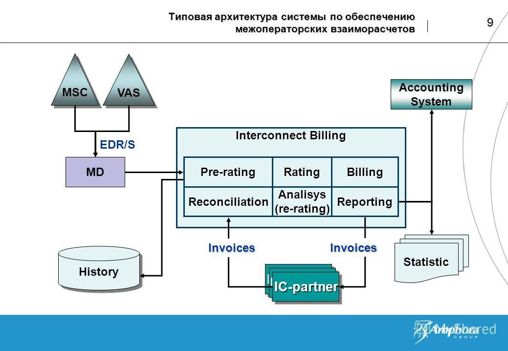 9 IC-partnerIC-partner IC-partnerIC-partner Типовая архитектура системы по обеспечению межоператорских взаиморасчетов MSC VAS MD Interconnect Billing Pre-ratingRatingBilling ReconciliationAnalisys (re-rating) Reporting IC-partnerIC-partner Accounting