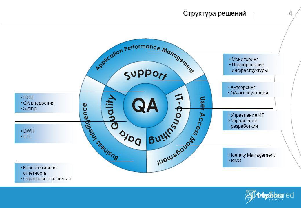 4 Структура решений Мониторинг Планирование инфраструктуры Аутсорсинг QA-эксплуатация Управление ИТ Управление разработкой Identity Management RMS Корпоративная отчетность Отраслевые решения ПСИ QA внедрения Sizing DWH ETL