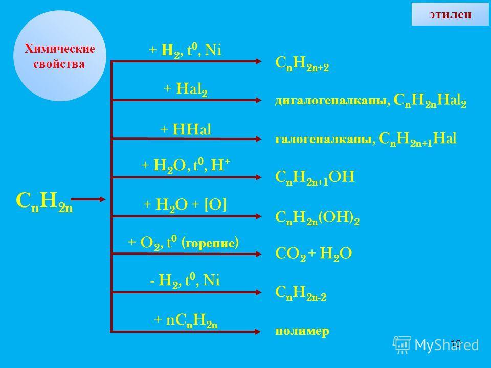 10 Химические свойства + Н 2, t 0, Ni + Hal 2 + HHal + H 2 O, t 0, H + + H 2 O + [O] + O 2, t 0 ( горение ) - H 2, t 0, Ni + nC n H 2n C n H 2n+2 дигалогеналканы, С n H 2n Hal 2 галогеналканы, С n H 2n+1 Hal C n H 2n+1 OH C n H 2n (OH) 2 CO 2 + H 2 O