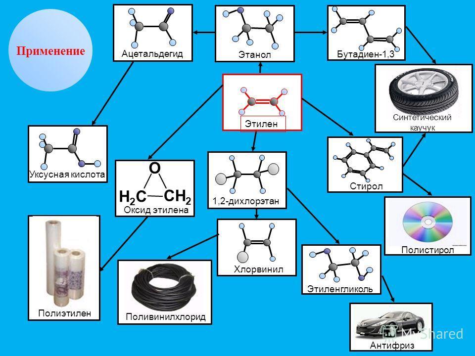 Применение О СН 2 Н2СН2С Оксид этилена Уксусная кислота АцетальдегидЭтанол Бутадиен-1,3 Этилен Синтетический каучук Стирол 1,2-дихлорэтан Хлорвинил Полистирол Поливинилхлорид Полиэтилен Антифриз Этиленгликоль