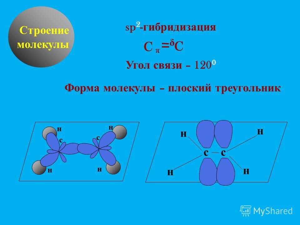 δ Строение молекулы sp 2 - гибридизация Угол связи – 120 0 Форма молекулы – плоский треугольник н н н н с с сс н н н н C π C