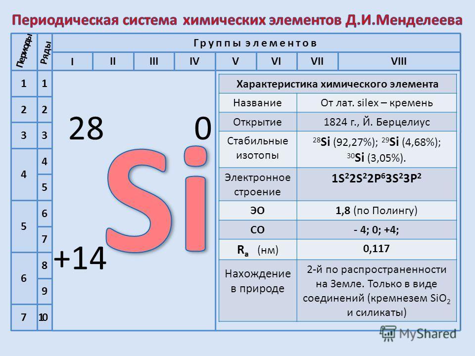 2 1 3 4 5 6 7 1 2 8 4 3 9 5 6 7 IIVIVIIVIIIIVVIII Группы элементов Si 14 28,086 Кремний 30,9738 Р 1515 Фосфор S 32,064 Сера 16 Cl 17 35,453 Хлор Al 13 Алюминий 26,982 Mg 12 Магний Na 11 Натрий I 10 Периоды Ряды 18 Ar Аргон 39,94824,31222,989 He 6,939