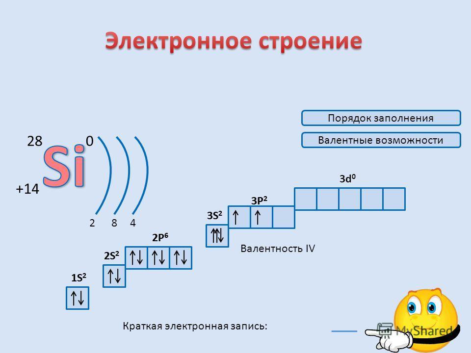 1. Электронное строение2. Нахождение в природе; строение кремния3. Аллотропия кремния4. Физические свойства5. Химические свойства6. Получение и применение7. Проверка знаний
