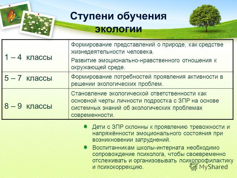1 – 4 классы Формирование представлений о природе, как средстве жизнедеятельности человека. Развитие эмоционально-нравственного отношения к окружающей среде. 5 – 7 классы Формирование потребностей проявления активности в решении экологических проблем